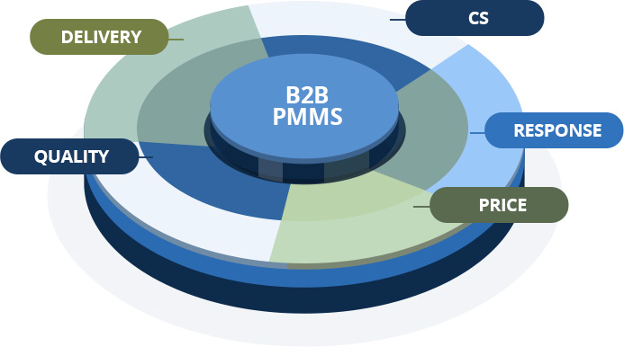 B2B PMMS - DELIVERY, QUALITY, PRICE, PESPONSE, CS